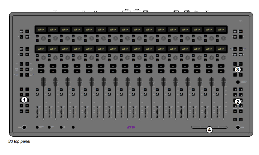 AVID S3 Overview